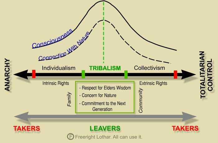 neo-tribalism 2